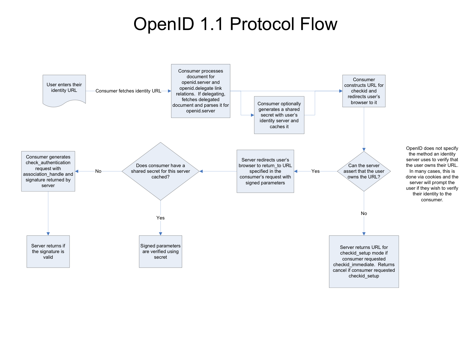 Openid protocol diagram leancode flow diagram in the spec pooptronica
