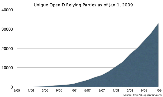 OpenID Relying Party Adoption - Jan 2009