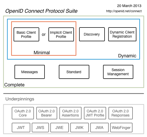 OpenID Connect Map