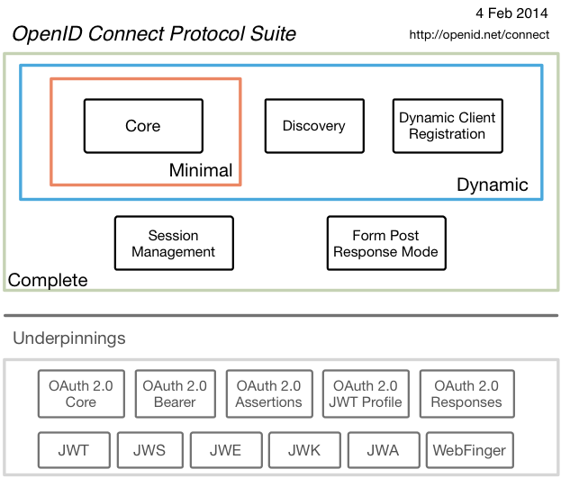 OpenID Connect Spec Map